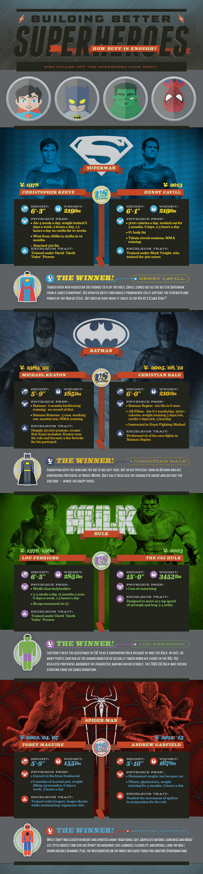 building-better-superheroes-infographic