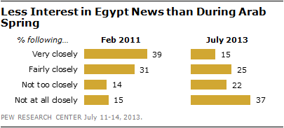 Pew Egypt