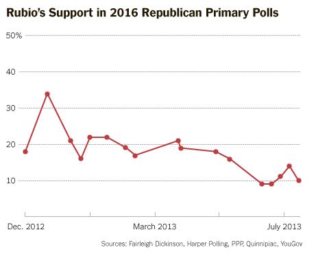 Rubio Chart
