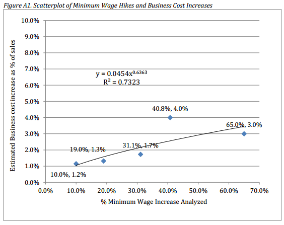 wage-hikes-business-costs