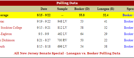 New Jersey Senate Race Tightening? Maybe, But Not Enough To Threaten Booker