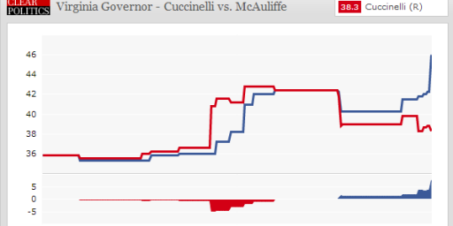 Another Poll Shows McAulliffe Leading Cuccinelli In Virginia
