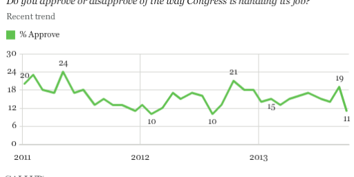 Congressional Job Approval Plummets To 11%