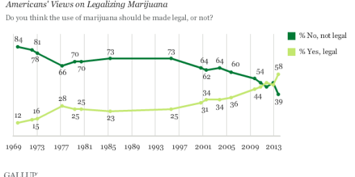 Majority Supports Marijuana Legalization