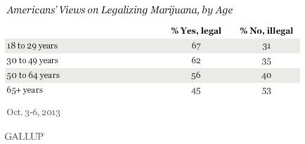 Gallup Marijuana Age