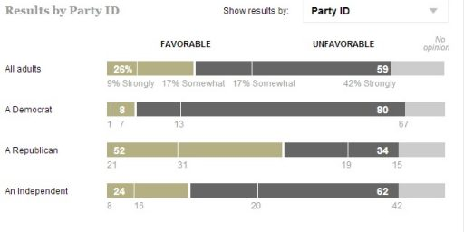Tea Party Hits Lows In New Poll