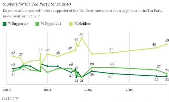 Tea Party Gallup Two