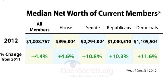 Net Worth Congress