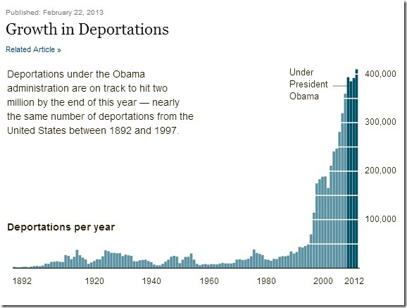 Growth in Deportations