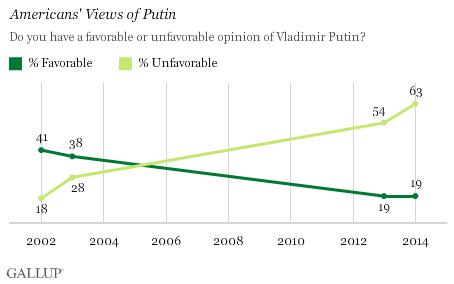 Putin Gallup
