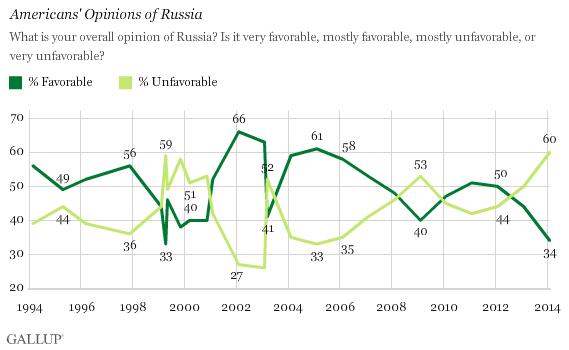 Russia Gallup