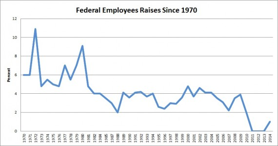 federal-pay-raises-1970-to-2014