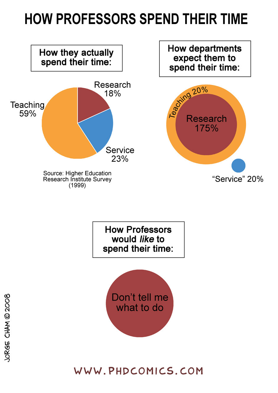 how-professors-spend-their-time-phd-comics