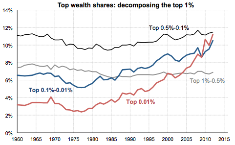 wealth-shares-saez-zucman