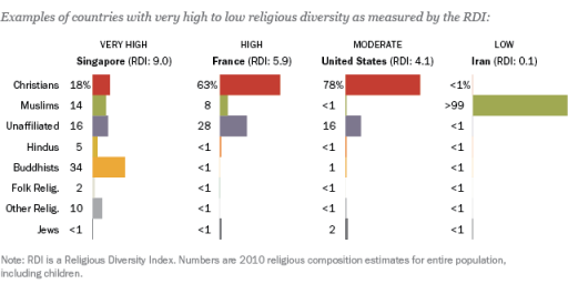 USA Isn't Religiously Diverse