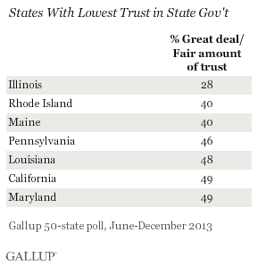 gallup-state-trust-in-state-government-20140404