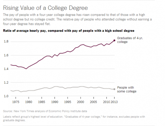 College Pay Chart