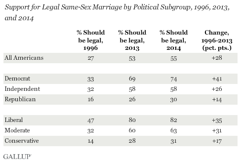 Gallup Chart SSM Three