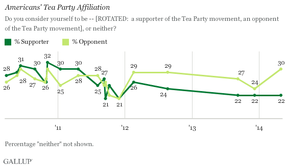Gallup Tea Party Poll
