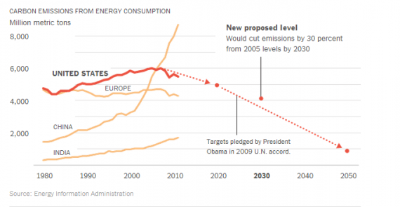 EPA Carbon Chart