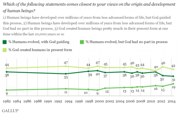 Gallup Creationism