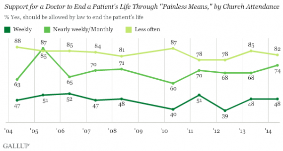 Gallup Euthanasia Two