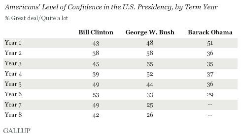 Gallup Faith In Government Chart Two
