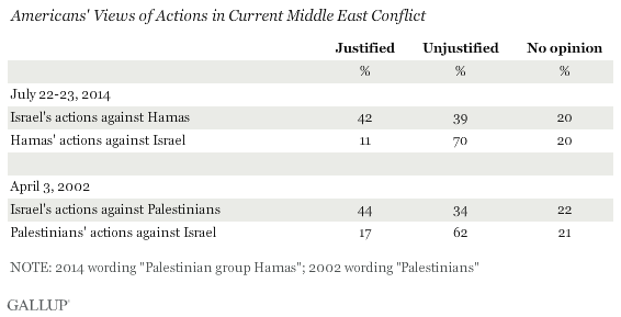 Gallup Gaza Chart One