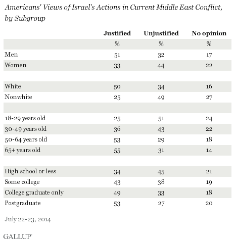 Gallup Gaza Chart Three