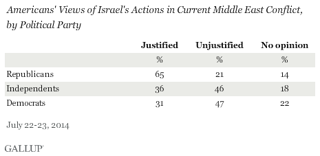 Gallup Gaza Chart Two