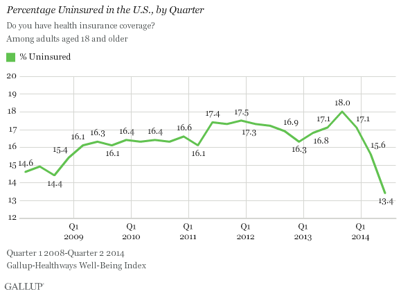 gallup-insurance-coverage-20140710
