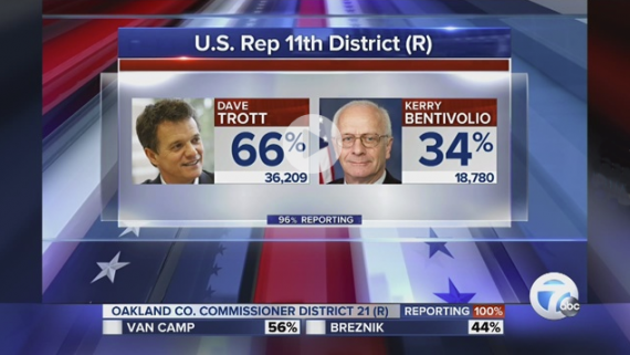 Businessman_David_Trott_beats_US_Rep__Bentivolio_in_Michigan_s_11th_House_District_GOP_primary_-_WXYZ_com