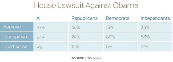 Obama Lawsuit Poll