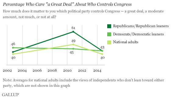 Gallup Congress Chart
