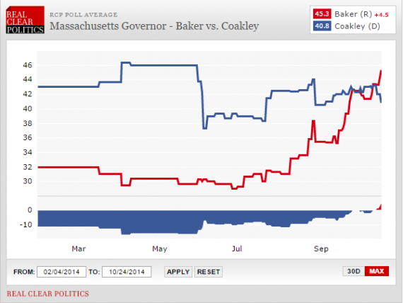 Martha Coakley Seems To Be Blowing Another Big Election In Massachusetts