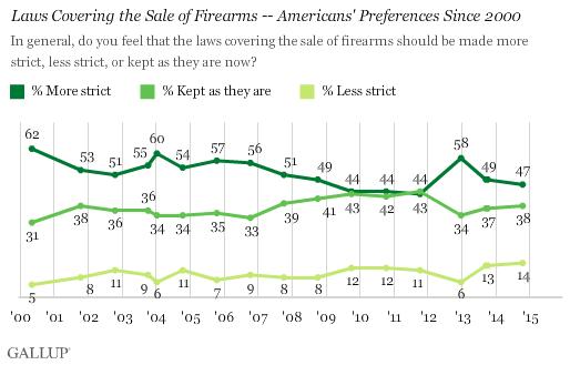 Gallup Guns Chart One