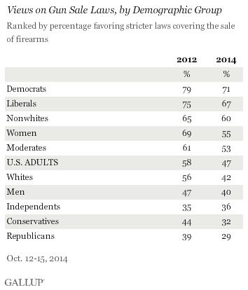 Gallup Guns Chart Two