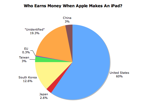 iPad-earnings-country-breakdown