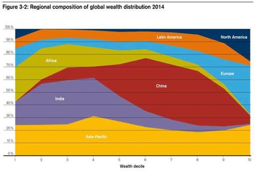 wealth-distribution-global