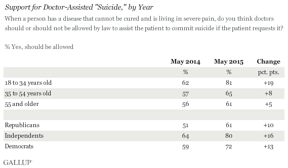 research papers on physician assisted suicide