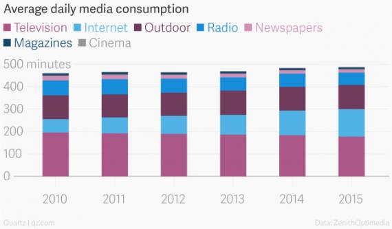 Media Chart One
