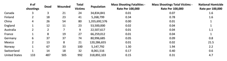 mass-killings-by-country