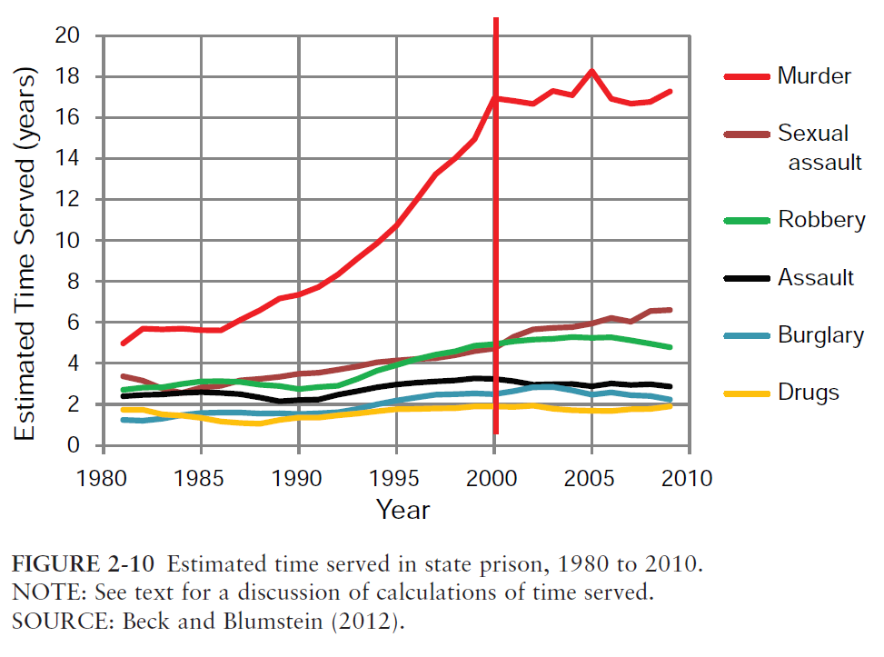 prison-sentences-time-served-1980-2010
