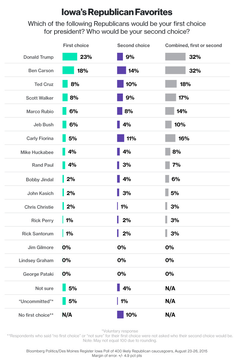 iowa-polling-bloomberg-20150829