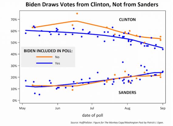 Clinton Sanders Biden Chart