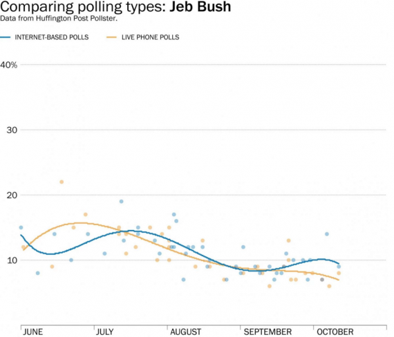 Jeb Bush Polling Comparison