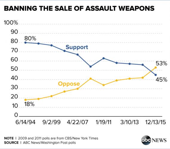 Assault Weapons Ban Graph
