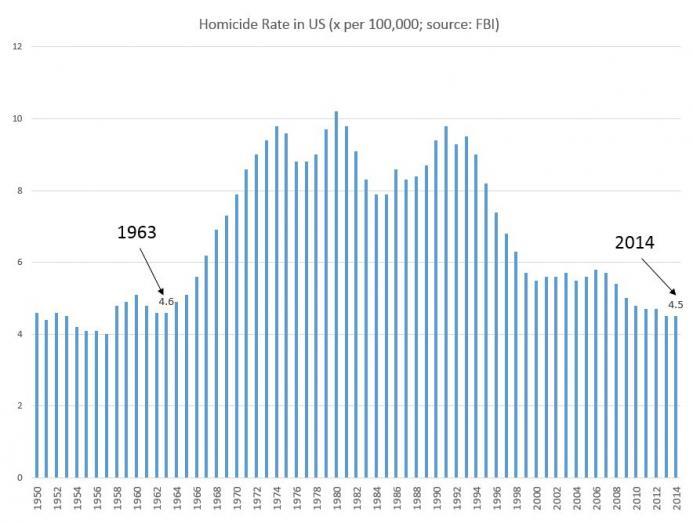 Homicide Rate
