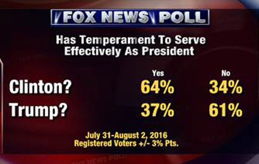 FOX-poll-temperament