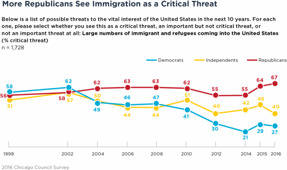 Immigration Poll One